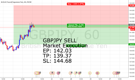 GBPJPY: #10 GBPJPY SELL