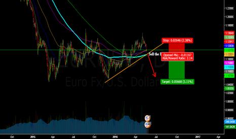 EURUSD: EUR will Go down , sell the break