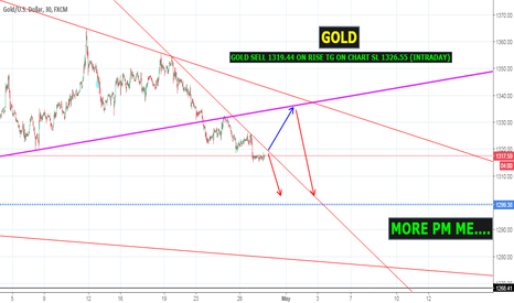 XAUUSD: GOLD SELL 1319.44 ON RISE TG ON CHART SL 1326.55 (INTRADAY)