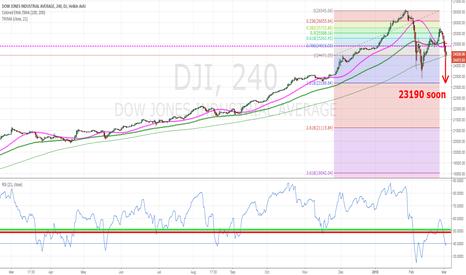 DJI: GowJones towards 23190