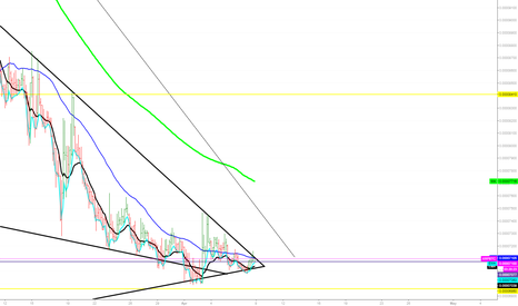 XRPBTC: 4HR Bullish XRP Squeeze watch for Rippling Waves