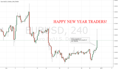 EURUSD: EURUSD Great Lesson on Manipulation - Happy New Year!