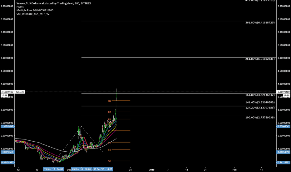 WAVESUSD: wow need to check btc pair....