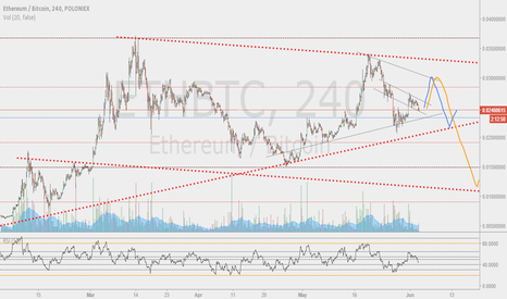 ETHBTC: ETHBTC, triangle or descending channel