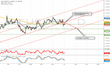 EURUSD: Euro going down to 1.0840?