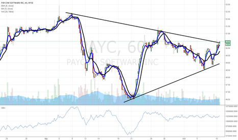 PAYC: $PAYC breakout