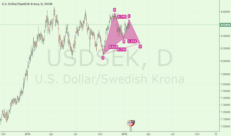 USDSEK: usdsek Long term possible scenarios