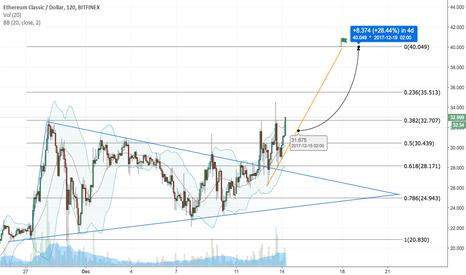 ETCUSD: Ethereum Classic (ETC/USD) Flying Up