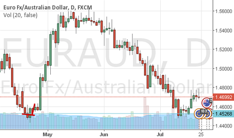 EURAUD: EURAUD - Tops ( break point ) rejected - we head lower