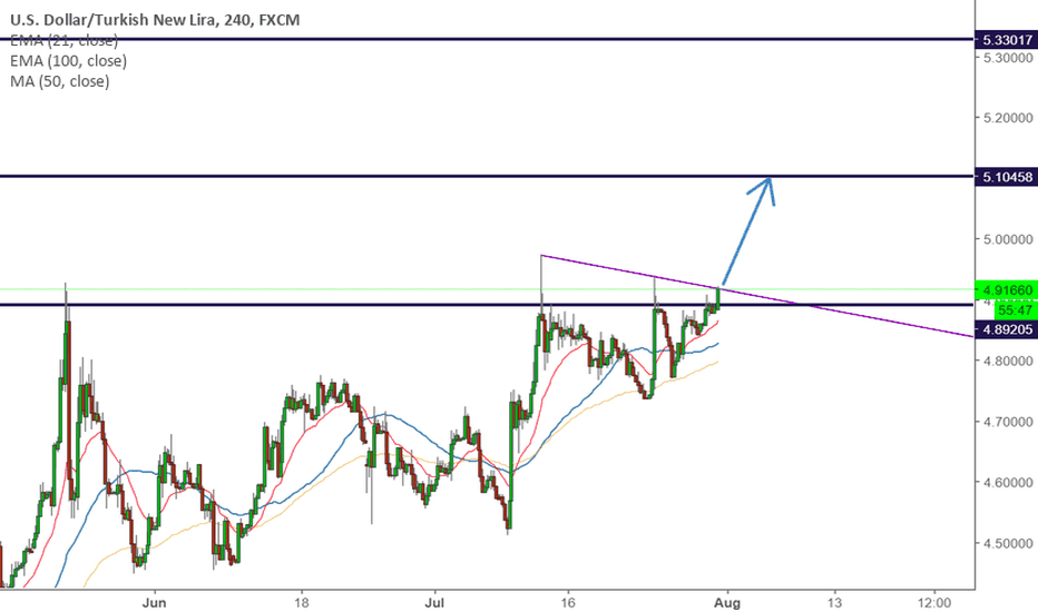 USDTRY: USDTRY - ABOUT TO GO UP