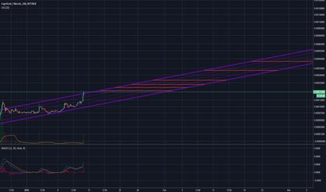 CPCBTC: $CPC | Long Term Trend for CapriCoin - 42ksat by March