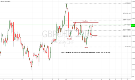 GBPCHF: THE PRICE HAD FORMED AN INVERSED HEAD & SHOULDER PATTERN (LONG)