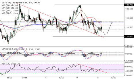 EURJPY: euR/jPY 1 h frame(Sell)