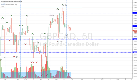 GBPCAD: Short GBPCAD - Anticipating Dissappointing GBP News Flow