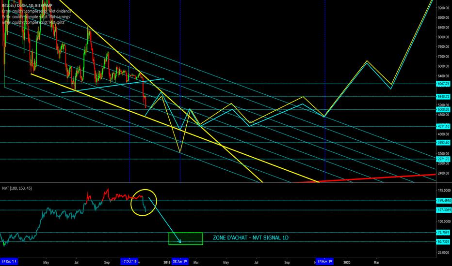 BTCUSD: BTC/USD - Timing, Trendlines, NVT signal