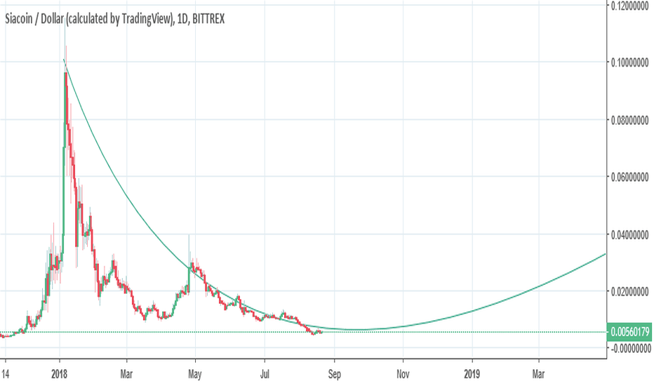 SCUSD: 8 month prediction LSK