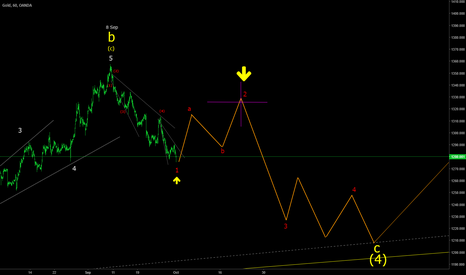 XAUUSD: XAUUSD H1 impulse wave down