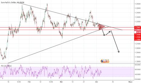 EURUSD: Doble Triángulo