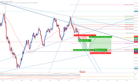 XAUUSD: Xau/Usd  $$$  Gold - short term setup