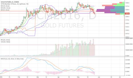 GCM2016: What happen if gold falls below 1212
