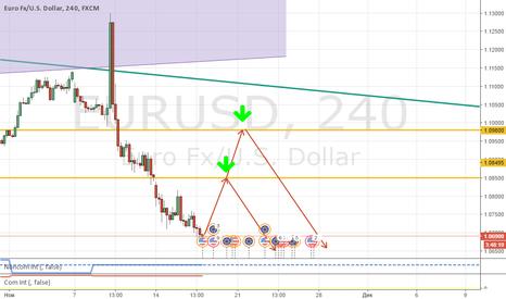 EURUSD: Продажи евро!