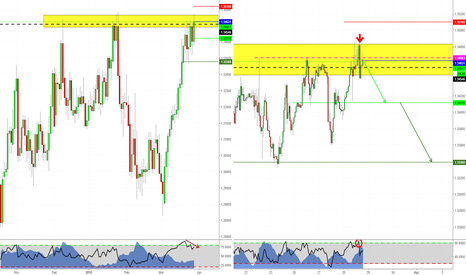 GBPCHF: Short opportunity on GBPCHF