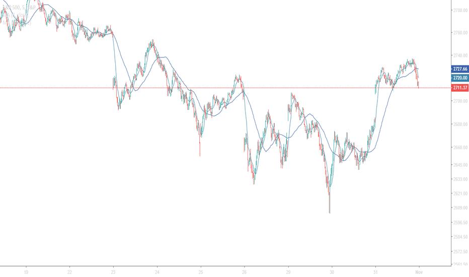 SPX: TradingView's First Intelligent Indicator!