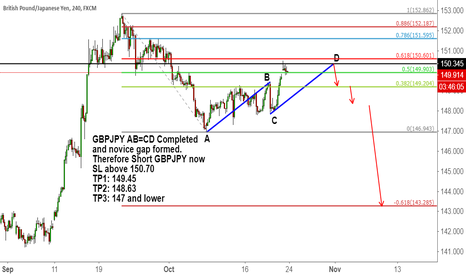 GBPJPY: GBPJPY AB=CD Completed