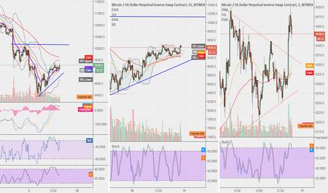 XBTUSD: BTC in Ranging Market 8400-10150