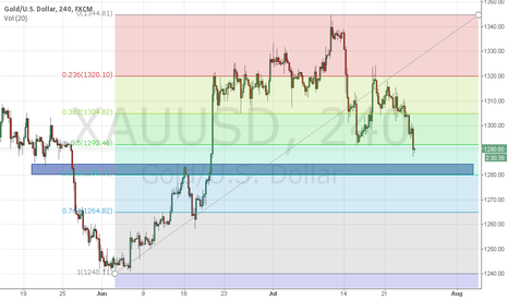 XAUUSD: GOLD BY DIINESH