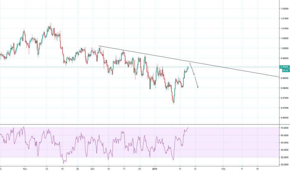 USDCHF: USDCHF Potential Sell