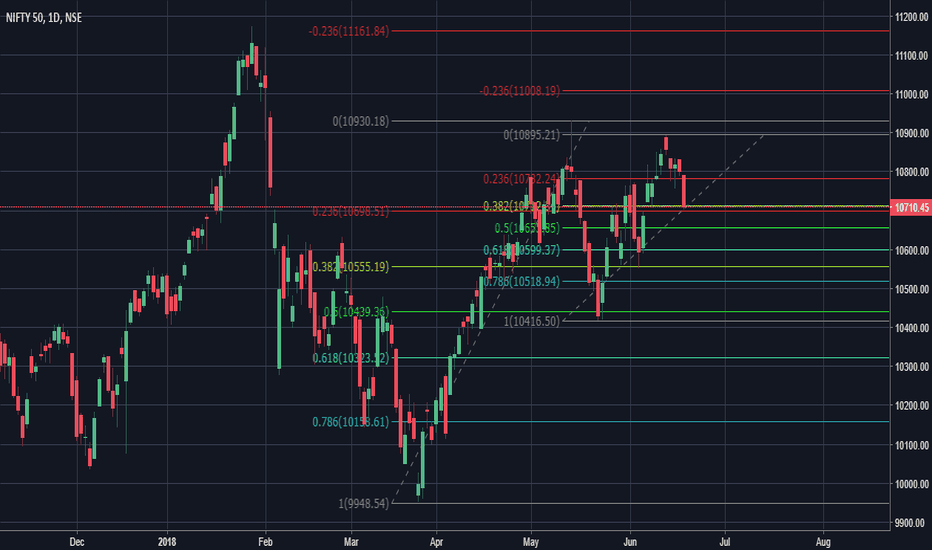 NIFTY: Nifty 50 Retracement