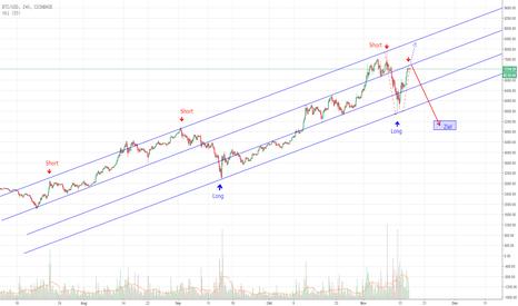 BTCUSD: Bleibt der Bitcoin in seinem Trendkanal, oder...