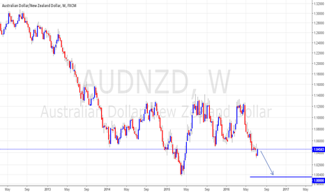 AUDNZD: ST & LT continuation