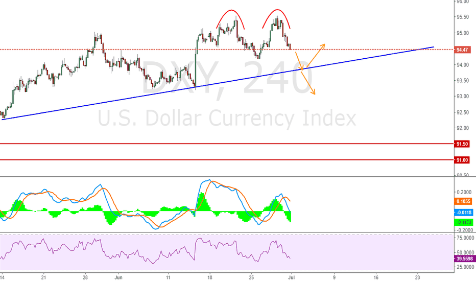 DXY: Predict as chart indicate