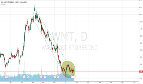 WMT: Head n Shoulder $WMT