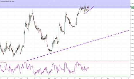 EURUSD: Looking For A Trendline Break
