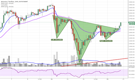 BTCUSD: Small Inverted Head & Shoulders on BTC