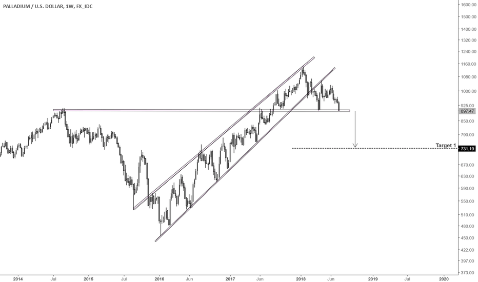 XPDUSD: I expect the slide in metals to continue