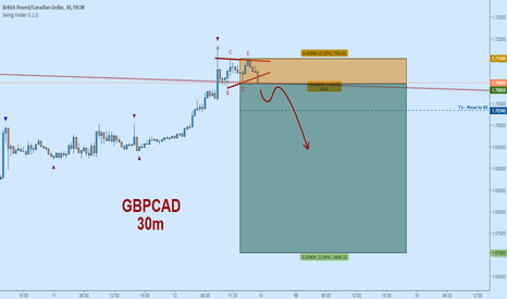 GBPCAD: Bearish GBPCAD:  Daily TL Retest, 30m EW Triangle