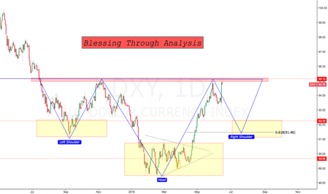 DXY: its time for short $