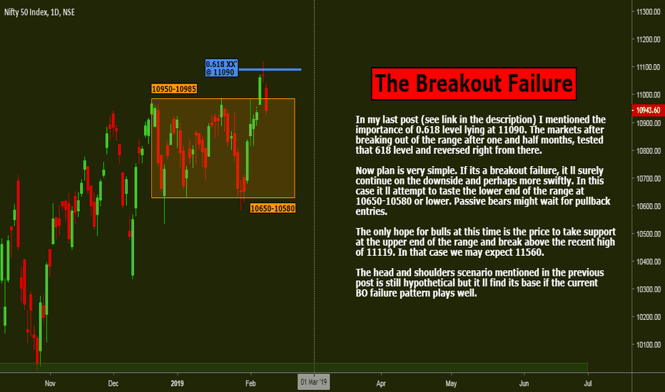 NIFTY: Nifty: The Breakout Failure