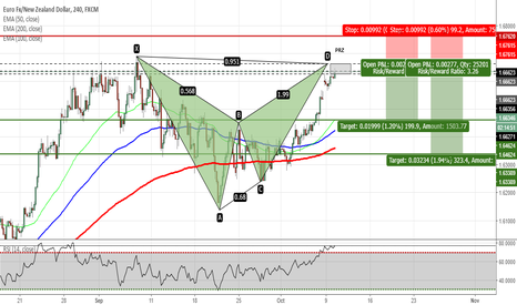 EURNZD: EURNZD - Bat Pattern Completion on H4