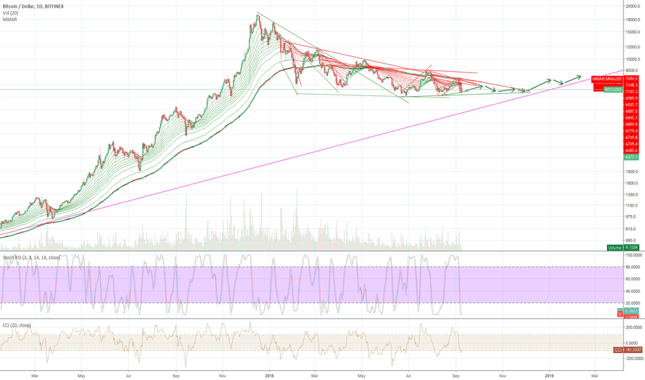 BTCUSD: BTC Range bound until December, hit 200MA, ride it up.