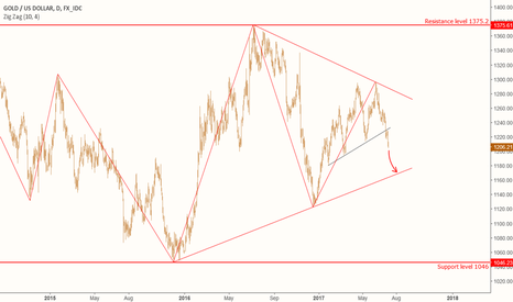 XAUUSD: XAU: Continuation of the downtrend.