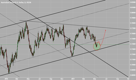 AUDUSD: daily chart planning for execute #AUDUSD