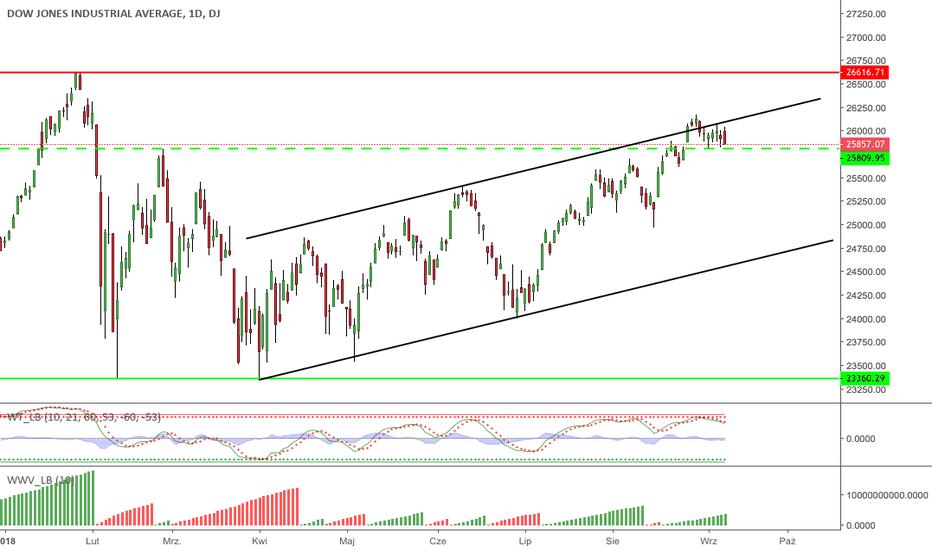 DJI: Dow Jones - wsparcie narazie trzyma, ale na jak długo?