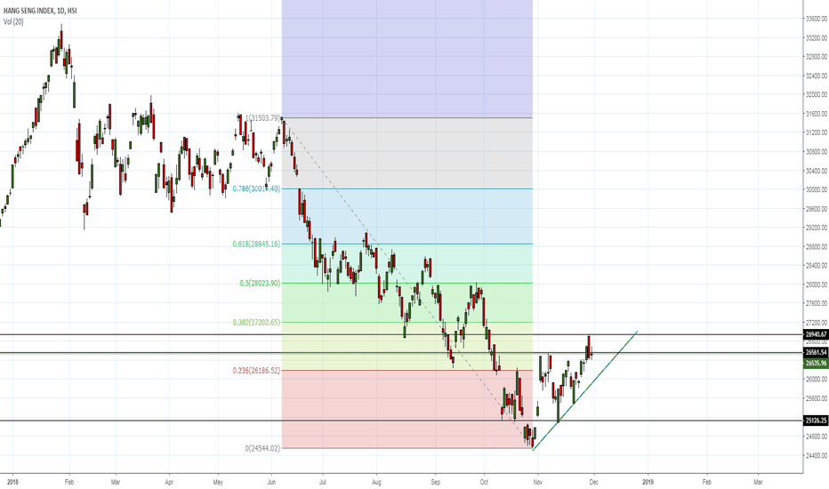 HSI: Where Will Be Hang Seng Index In Coming Days