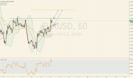 EURUSD: Another Bullish trend :) Waiting for the price