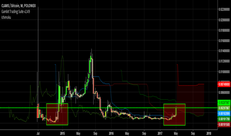 CLAMBTC: Clam | Muah fractals | Time to snort money | #Altcoin season